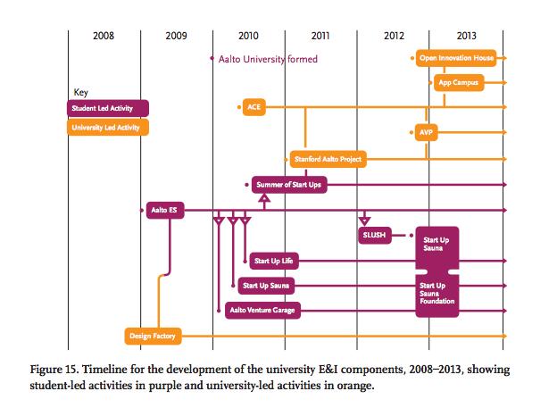 Aalto ecosystem according to MIT